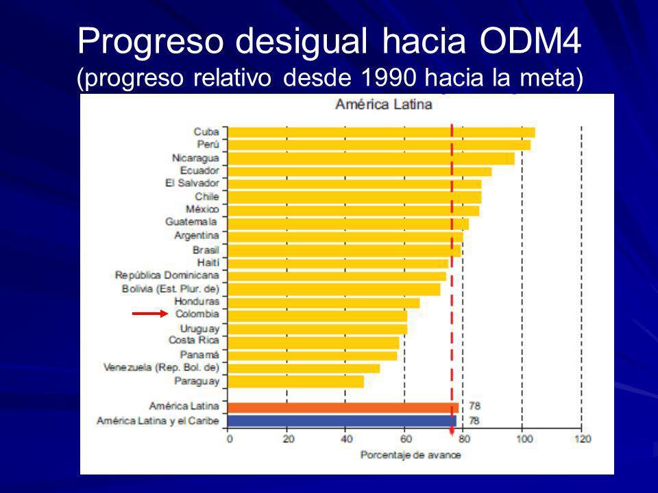 20 Impacto de la crisis sobre ODM 2 y 4 (BAU de crisis/pre-crisis; 2015)