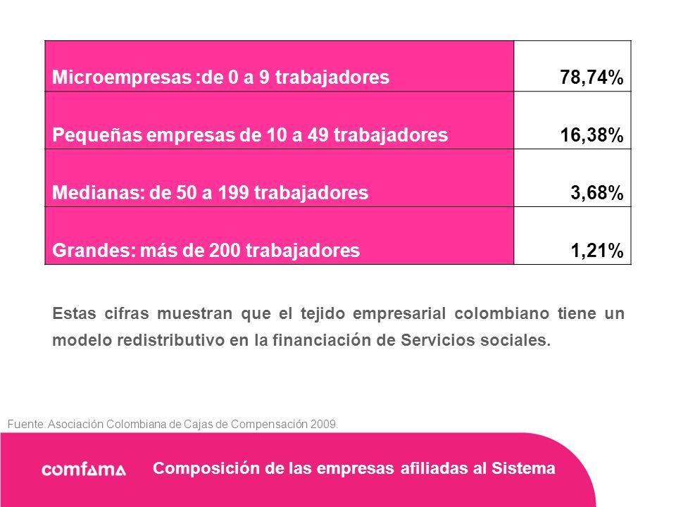 Composición de las empresas afiliadas al Sistema Estas cifras muestran que el tejido empresarial colombiano tiene un modelo redistributivo en la financiación de Servicios sociales.