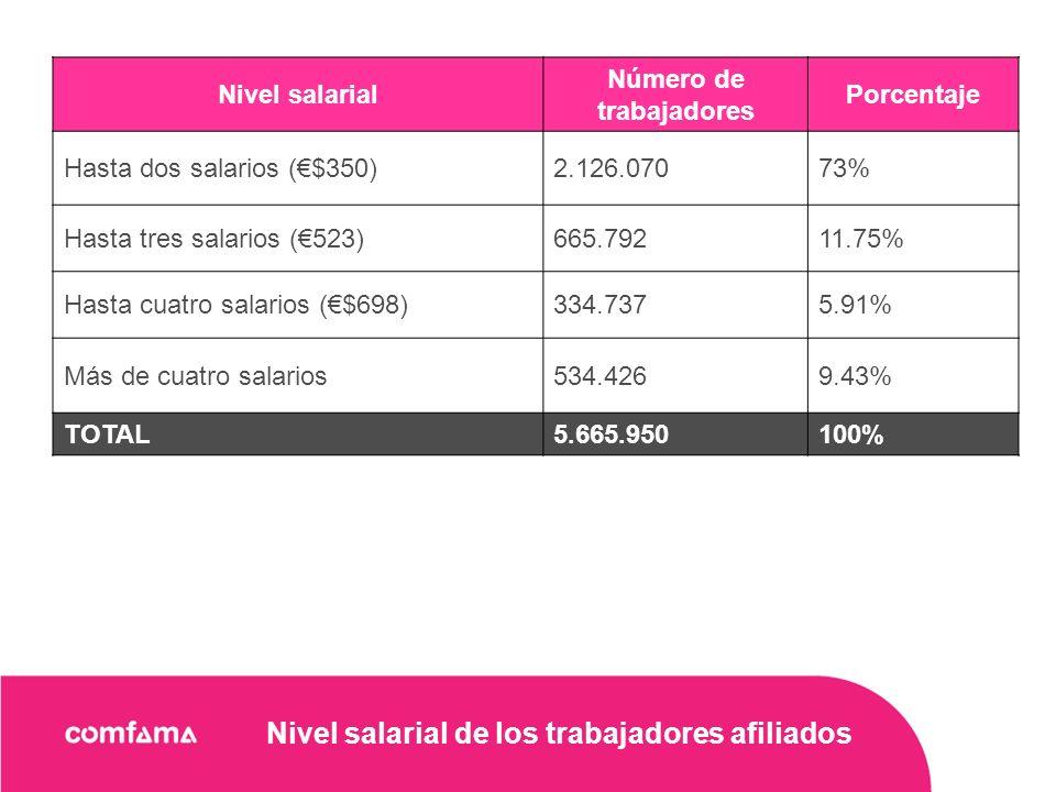 Nivel salarial de los trabajadores afiliados Nivel salarial Número de trabajadores Porcentaje Hasta dos salarios ($350)2.126.07073% Hasta tres salarios (523)665.79211.75% Hasta cuatro salarios ($698)334.7375.91% Más de cuatro salarios534.4269.43% TOTAL5.665.950100%