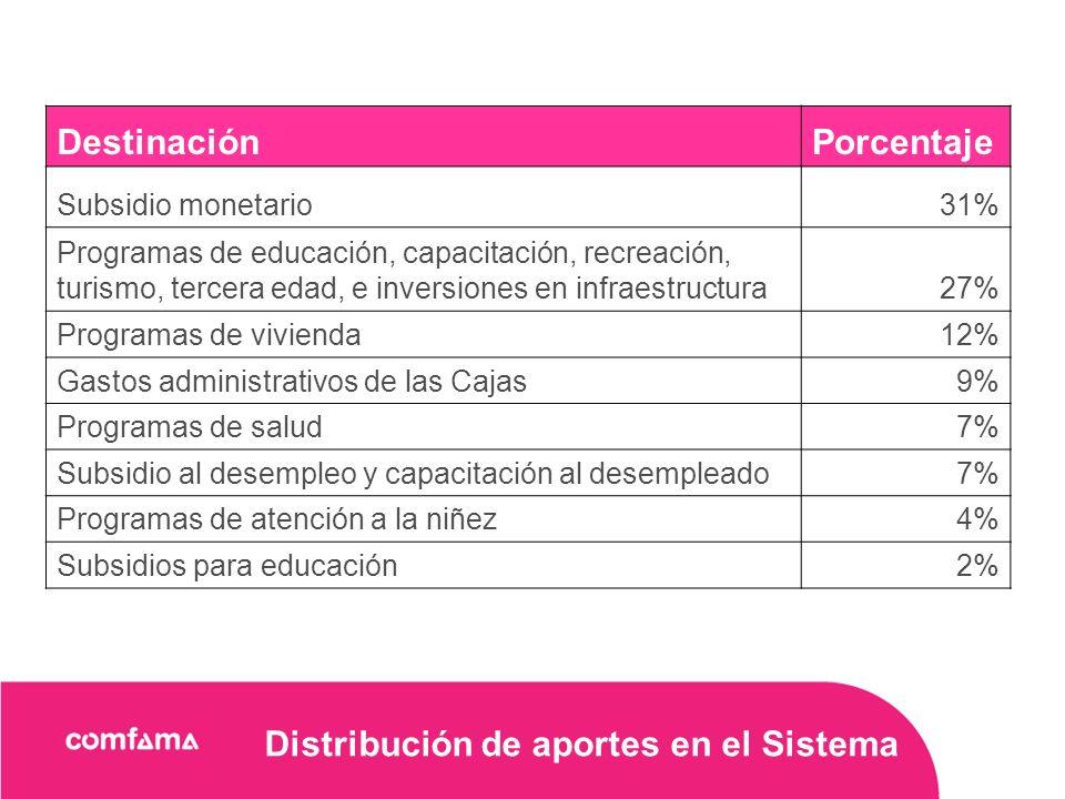 Distribución de aportes en el Sistema DestinaciónPorcentaje Subsidio monetario31% Programas de educación, capacitación, recreación, turismo, tercera edad, e inversiones en infraestructura27% Programas de vivienda12% Gastos administrativos de las Cajas9% Programas de salud7% Subsidio al desempleo y capacitación al desempleado7% Programas de atención a la niñez4% Subsidios para educación2%