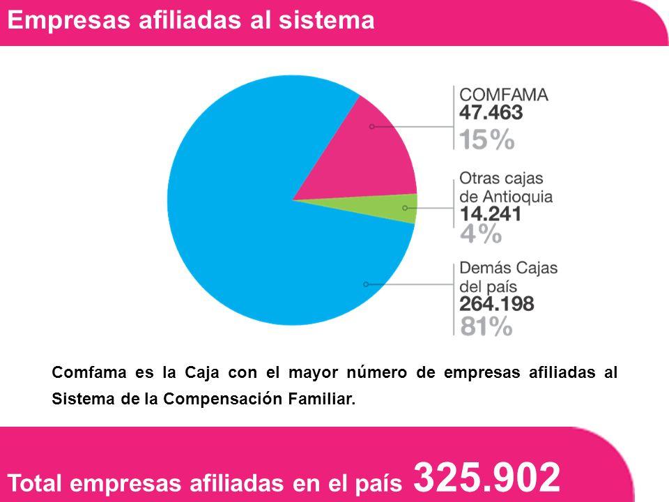 Total empresas afiliadas en el país 325.902 Empresas afiliadas al sistema Comfama es la Caja con el mayor número de empresas afiliadas al Sistema de la Compensación Familiar.