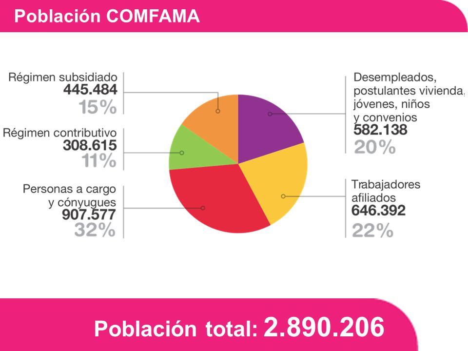 Población total: 2.890.206 Población COMFAMA