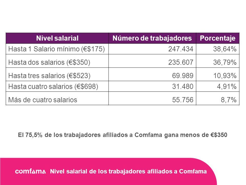 Nivel salarial de los trabajadores afiliados a Comfama Nivel salarialNúmero de trabajadoresPorcentaje Hasta 1 Salario mínimo ($175)247.43438,64% Hasta dos salarios ($350)235.60736,79% Hasta tres salarios ($523)69.98910,93% Hasta cuatro salarios ($698)31.4804,91% Más de cuatro salarios55.7568,7% El 75,5% de los trabajadores afiliados a Comfama gana menos de $350