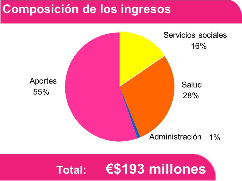 Total: $193 millones Composición de los ingresos Administración 1% Salud 28% Servicios sociales 16% Aportes 55%