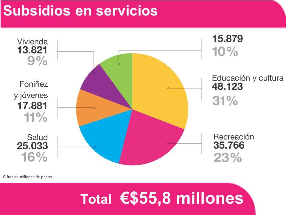 Total $55,8 millones Subsidios en servicios Cifras en millones de pesos