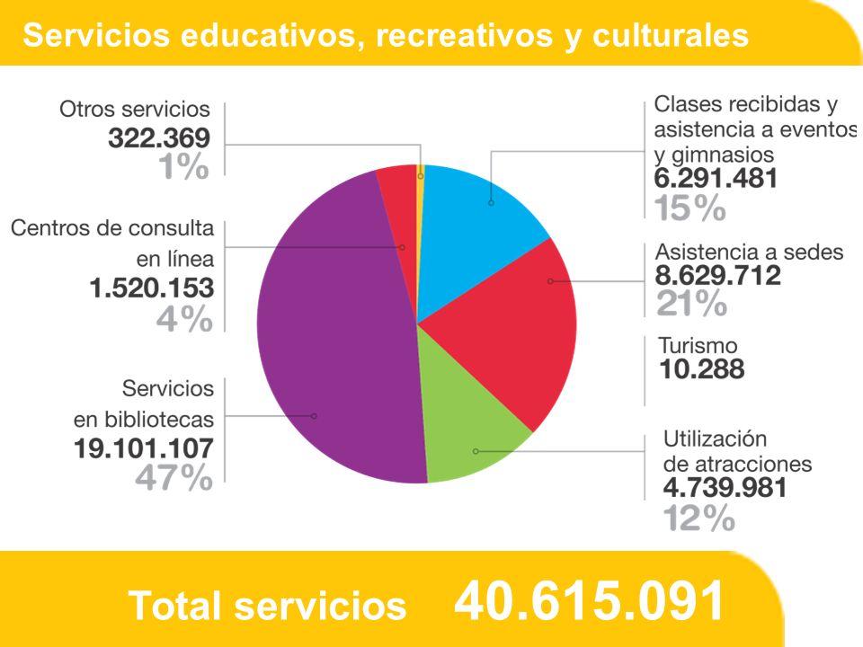 Servicios educativos, recreativos y culturales Total servicios 40.615.091