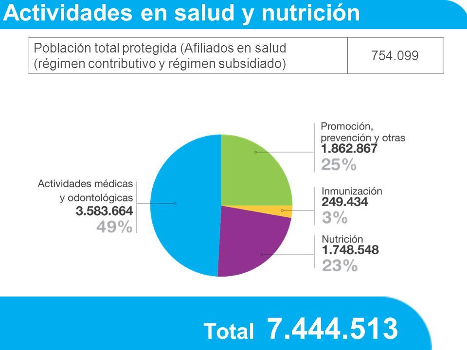 Total 7.444.513 Actividades en salud y nutrición Población total protegida (Afiliados en salud (régimen contributivo y régimen subsidiado) 754.099