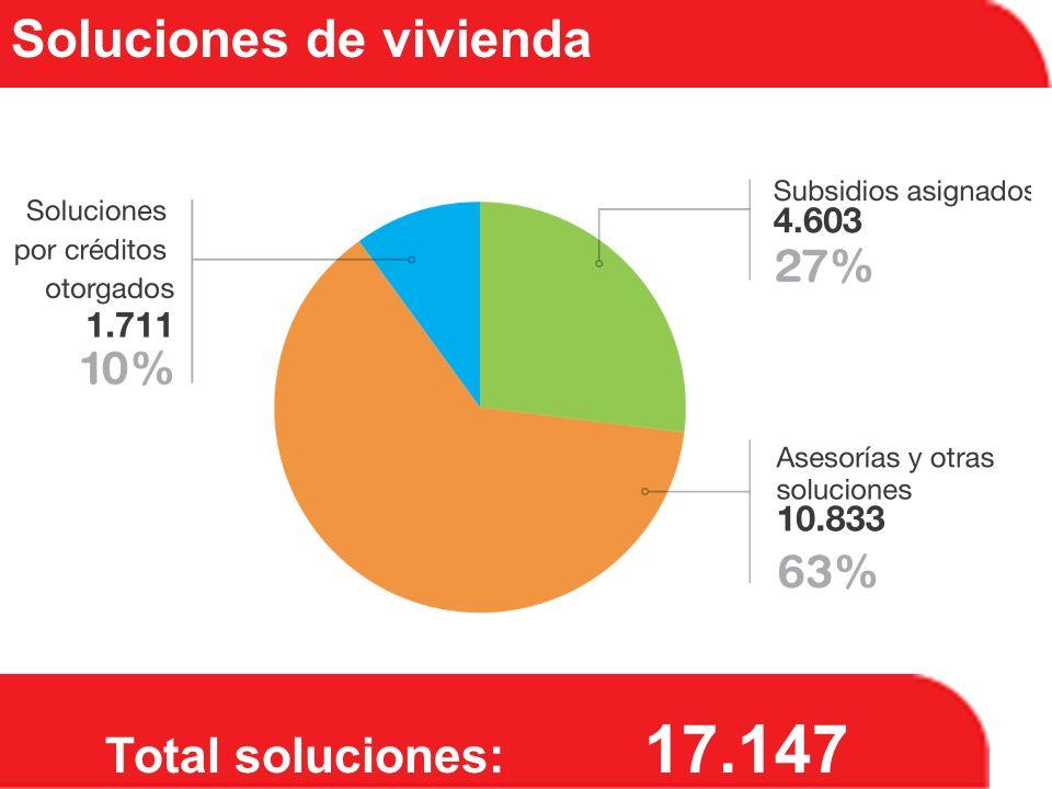 Total soluciones: 17.147 Soluciones de vivienda