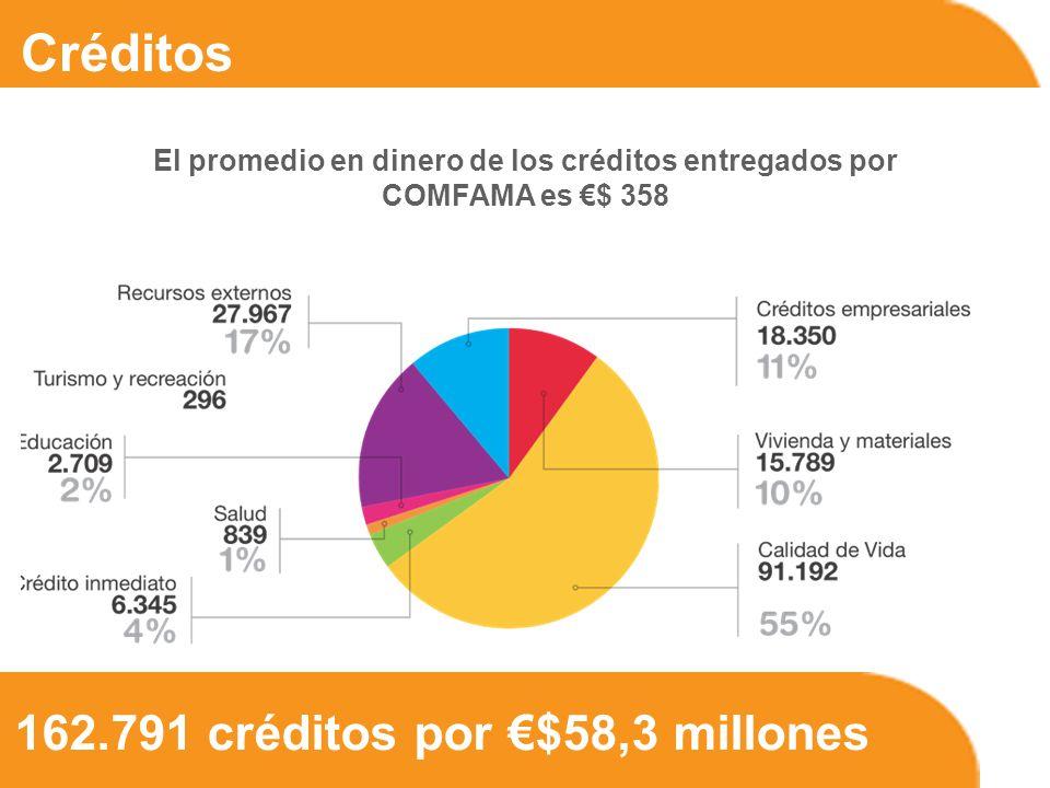 162.791 créditos por $58,3 millones Créditos El promedio en dinero de los créditos entregados por COMFAMA es $ 358