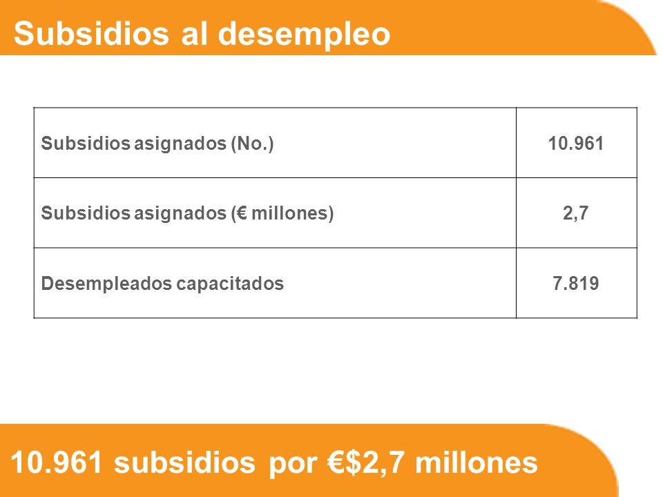 10.961 subsidios por $2,7 millones Subsidios al desempleo Subsidios asignados (No.)10.961 Subsidios asignados ( millones)2,7 Desempleados capacitados7.819