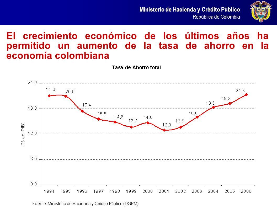 Ministerio de Hacienda y Crédito Público República de Colombia …entre tanto las tasas de interés han crecido en forma controlada Fuente: Banco de la R