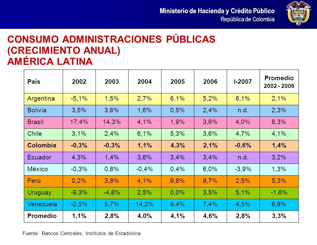 Ministerio de Hacienda y Crédito Público República de Colombia De igual forma, en 2006 el balance primario del Gobierno Nacional Central fue superavit