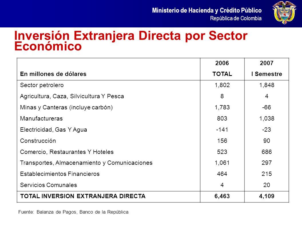 Ministerio de Hacienda y Crédito Público República de Colombia En Colombia, los indicadores de solvencia han mejorado notablemente en los últimos años