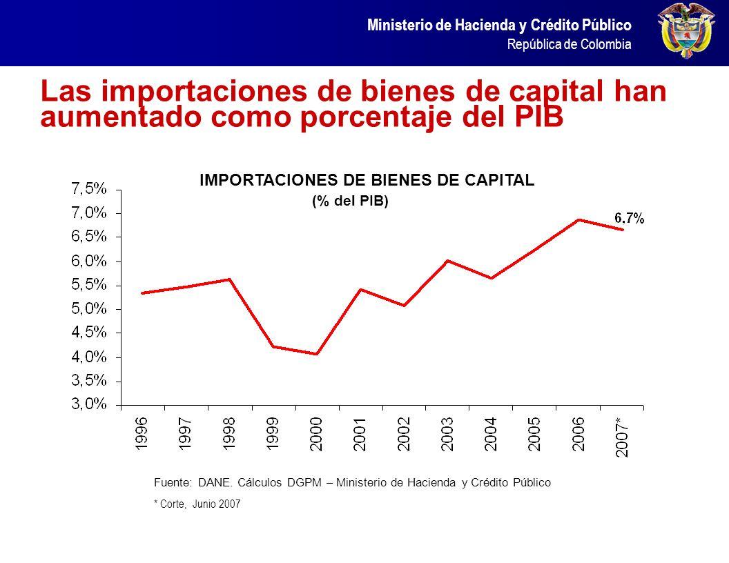 Ministerio de Hacienda y Crédito Público República de Colombia Inversión Extranjera Directa por Sector Económico En millones de dólares 20062007 TOTAL