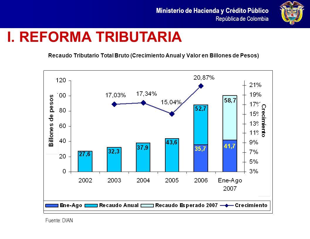 Ministerio de Hacienda y Crédito Público República de Colombia Reformas Estructurales I. TRIBUTARIA II. PENSIONAL III. LABORAL IV. TRANSFERENCIAS V. A