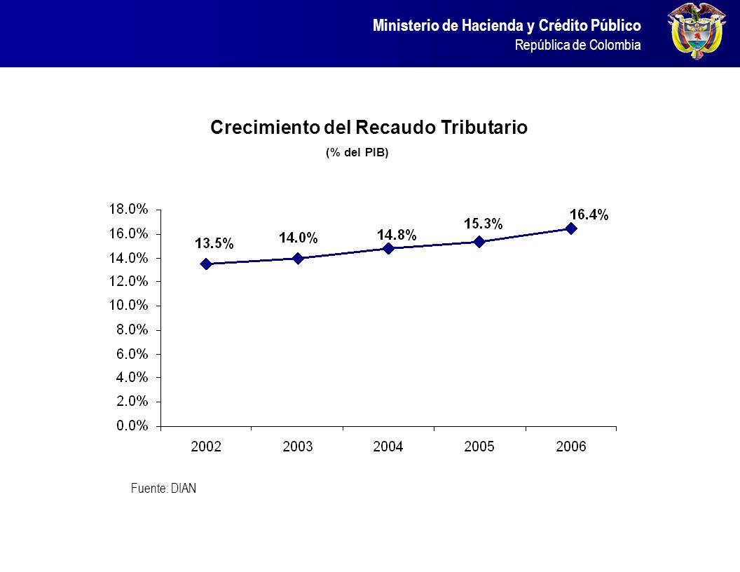 Ministerio de Hacienda y Crédito Público República de Colombia Recaudo Tributario Total Bruto (Crecimiento Anual y Valor en Billones de Pesos) I. REFO