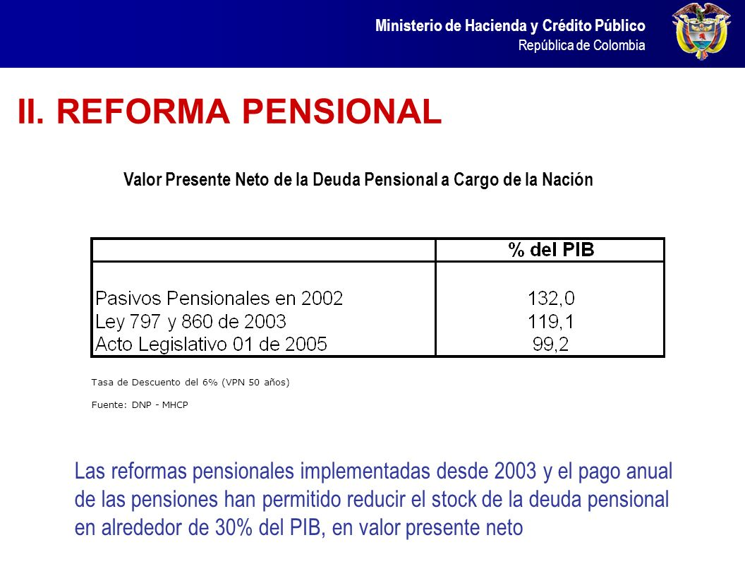 Ministerio de Hacienda y Crédito Público República de Colombia Fuente: DIAN Crecimiento del Recaudo Tributario (% del PIB)
