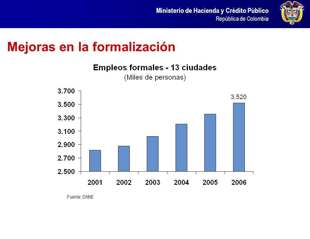 Ministerio de Hacienda y Crédito Público República de Colombia Explicada por un aumento en la generación de empleo Fuente: DANE. Cálculos DGPM – Minis