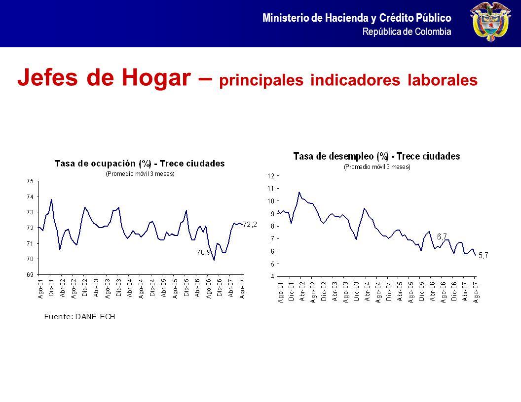 Ministerio de Hacienda y Crédito Público República de Colombia Mejoras en la formalización Fuente: DANE