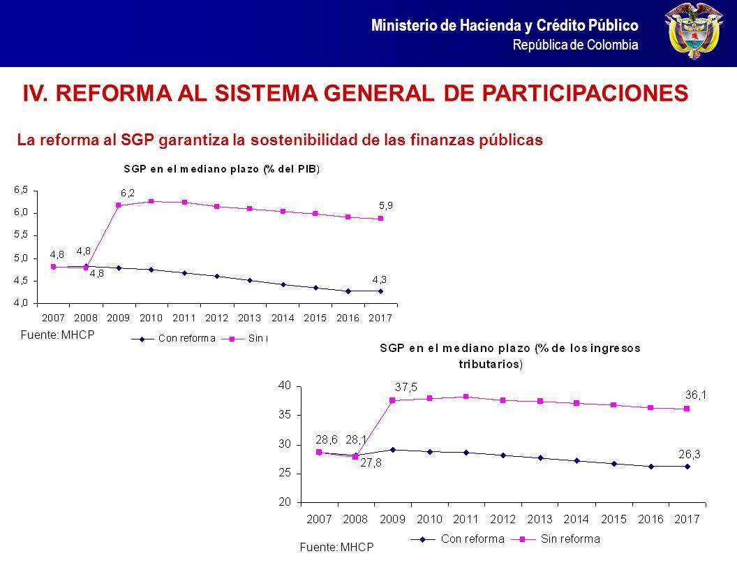 Ministerio de Hacienda y Crédito Público República de Colombia Por su parte, la duración del desempleo se ha reducido