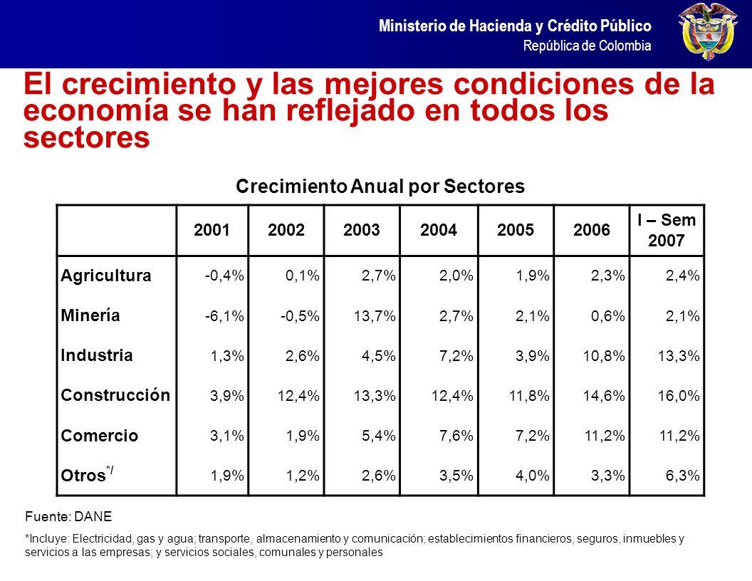 Ministerio de Hacienda y Crédito Público República de Colombia En años anteriores los sectores Transables y No Transables mantuvieron un equilibrio co