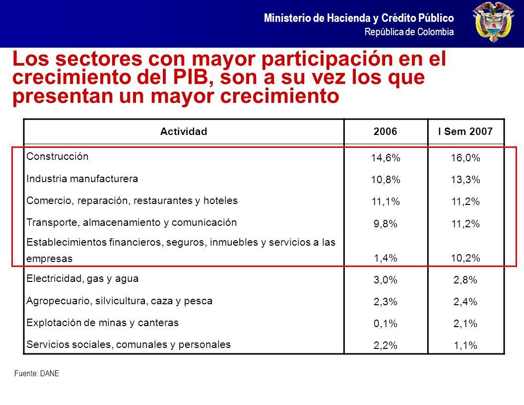 Ministerio de Hacienda y Crédito Público República de Colombia El crecimiento y las mejores condiciones de la economía se han reflejado en todos los s