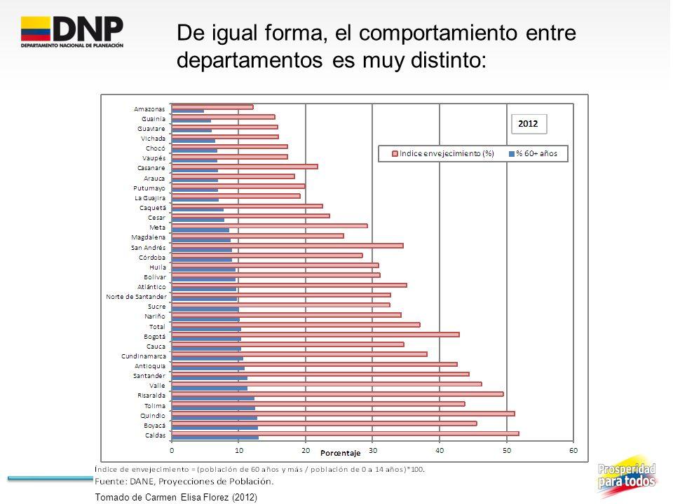 De igual forma, el comportamiento entre departamentos es muy distinto: Tomado de Carmen Elisa Florez (2012)