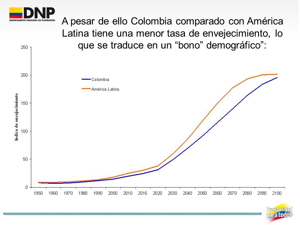 A pesar de ello Colombia comparado con América Latina tiene una menor tasa de envejecimiento, lo que se traduce en un bono demográfico: