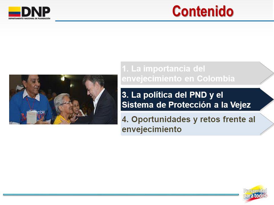 1. La importancia del envejecimiento en Colombia 3. La política del PND y el Sistema de Protección a la VejezContenido 4. Oportunidades y retos frente