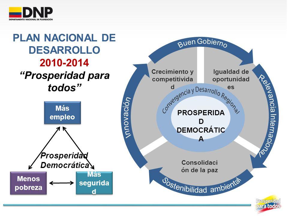 PLAN NACIONAL DE DESARROLLO 2010-2014 Prosperidad para todos Más empleo Menos pobreza Más segurida d Prosperidad Democrática Crecimiento y competitivi