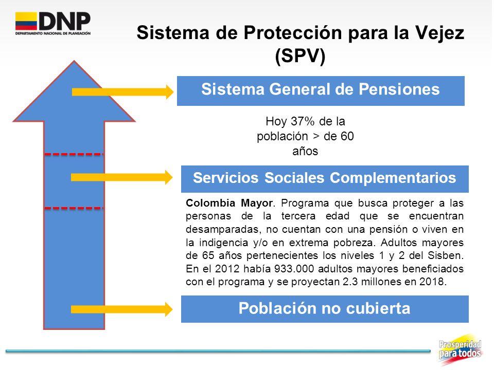 Sistema de Protección para la Vejez (SPV) Sistema General de Pensiones Servicios Sociales Complementarios Colombia Mayor. Programa que busca proteger