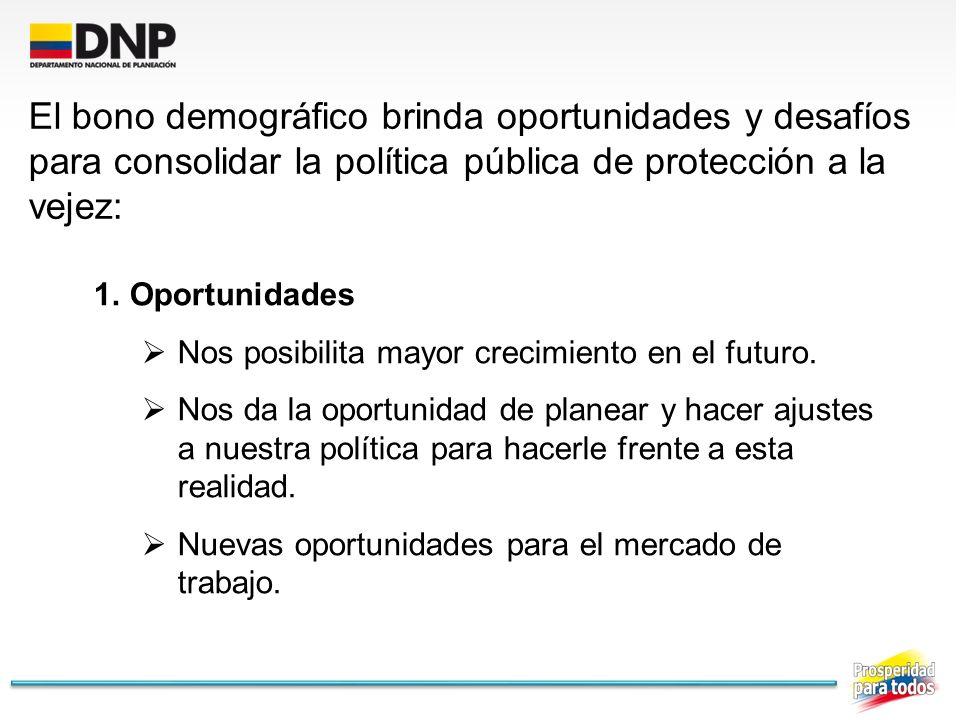 El bono demográfico brinda oportunidades y desafíos para consolidar la política pública de protección a la vejez: 1.Oportunidades Nos posibilita mayor