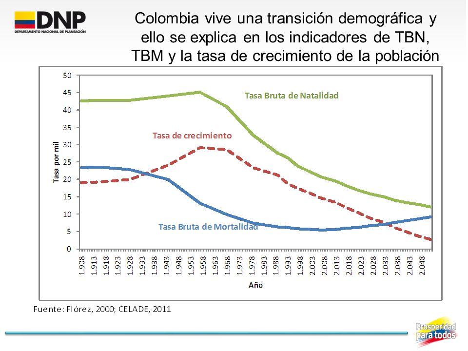 Colombia vive una transición demográfica y ello se explica en los indicadores de TBN, TBM y la tasa de crecimiento de la población
