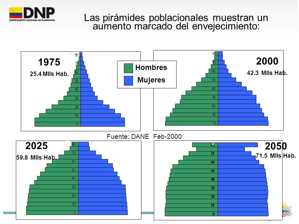 Las pirámides poblacionales muestran un aumento marcado del envejecimiento: 1975 25.4 Mlls Hab. Hombres Mujeres 2000 42.3 Mlls Hab. 2025 59.8 Mlls Hab