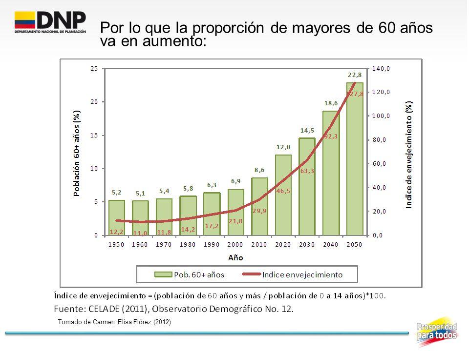 Por lo que la proporción de mayores de 60 años va en aumento: Tomado de Carmen Elisa Flórez (2012)