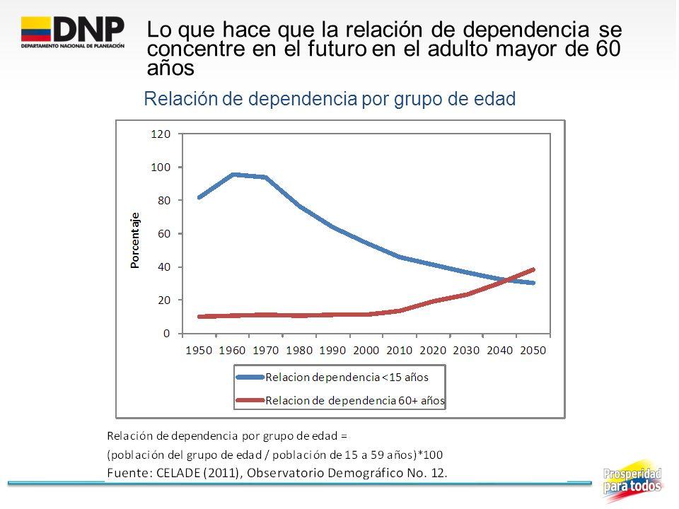 Relación de dependencia por grupo de edad Lo que hace que la relación de dependencia se concentre en el futuro en el adulto mayor de 60 años