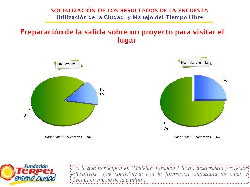 SOCIALIZACIÓN DE LOS RESULTADOS DE LA ENCUESTA Utilización de la Ciudad y Manejo del Tiempo Libre Preparación de la salida sobre un proyecto para visi