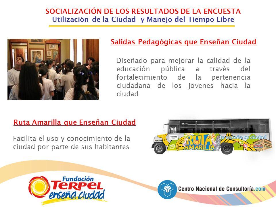SOCIALIZACIÓN DE LOS RESULTADOS DE LA ENCUESTA Utilización de la Ciudad y Manejo del Tiempo Libre Salidas Pedagógicas que Enseñan Ciudad Diseñado para