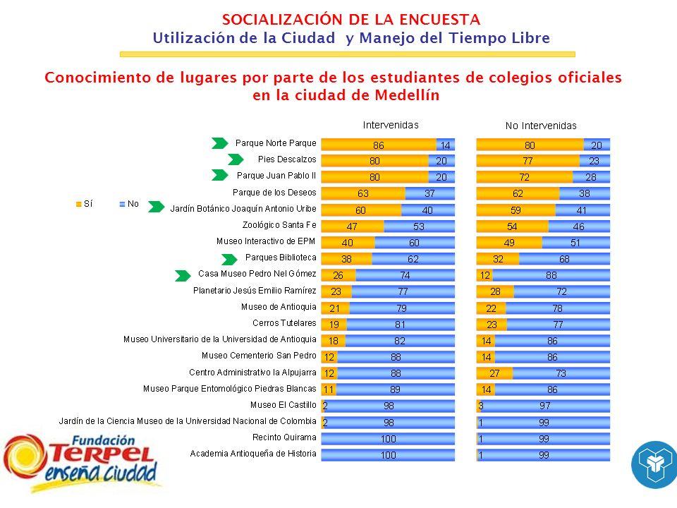 SOCIALIZACIÓN DE LA ENCUESTA Utilización de la Ciudad y Manejo del Tiempo Libre Fundación Terpel Comparando el comportamiento de los estudiantes en el