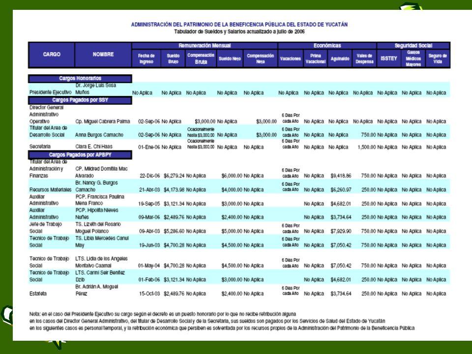 TABULADOR Documento que delimita los niveles máximo y mínimo para retribuir un puesto genérico de trabajo y permite flexibilidad a las dependencias y