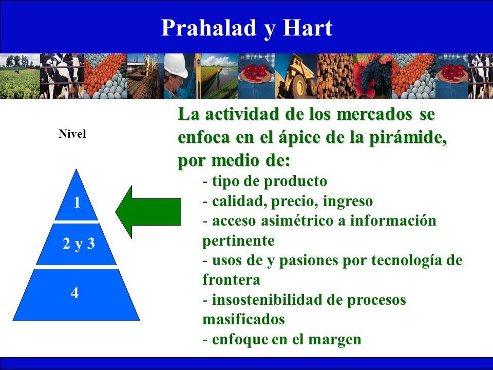 Prahalad y Hart 1 2 y 3 4 Nivel La actividad de los mercados se enfoca en el ápice de la pirámide, por medio de: - tipo de producto - calidad, precio,