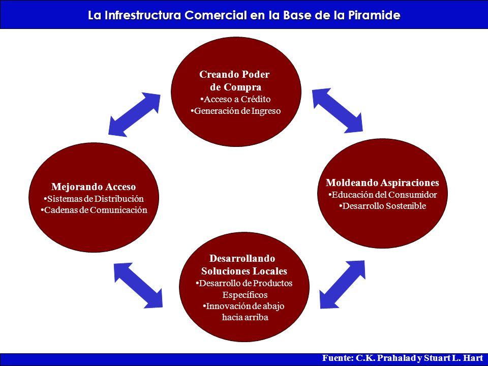 La Infrestructura Comercial en la Base de la Piramide Creando Poder de Compra Acceso a Crédito Generación de Ingreso Mejorando Acceso Sistemas de Dist