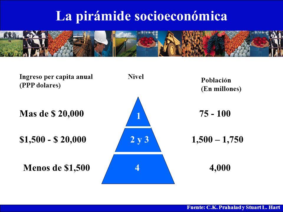 La pirámide socioeconómica 1 2 y 3 4 Ingreso per capita anual (PPP dolares) Mas de $ 20,000 $1,500 - $ 20,000 Menos de $1,500 Población (En millones)