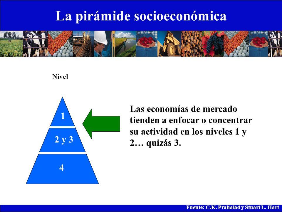 La pirámide socioeconómica 1 2 y 3 4 Nivel Fuente: C.K. Prahalad y Stuart L. Hart Las economías de mercado tienden a enfocar o concentrar su actividad