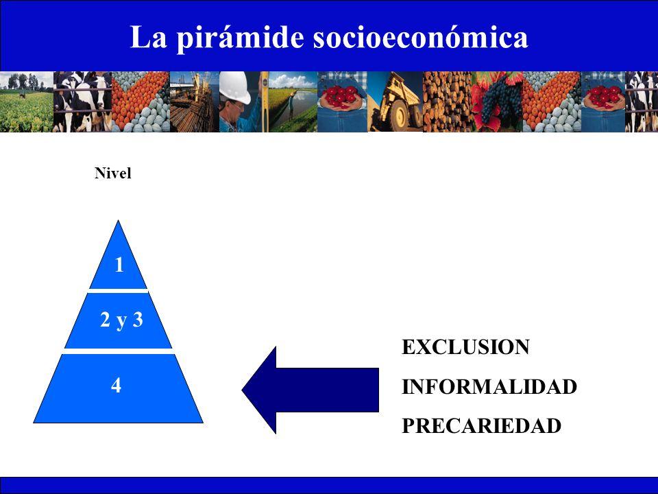 La pirámide socioeconómica 1 2 y 3 4 Nivel EXCLUSION INFORMALIDAD PRECARIEDAD