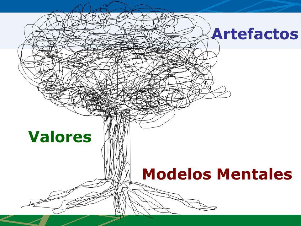 Valores Artefactos Modelos Mentales