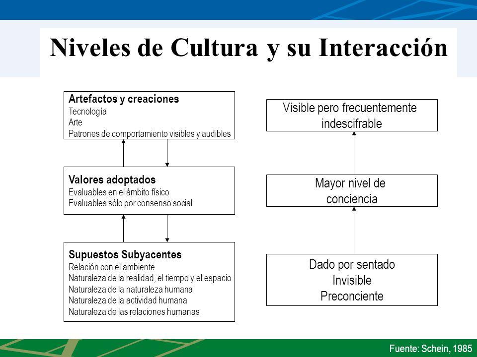 Niveles de Cultura y su Interacción Artefactos y creaciones Tecnología Arte Patrones de comportamiento visibles y audibles Valores adoptados Evaluable