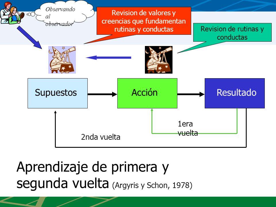 AcciónResultado 1era vuelta Supuestos 2nda vuelta Revision de valores y creencias que fundamentan rutinas y conductas Revision de rutinas y conductas