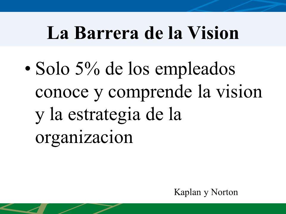 La Barrera de la Vision Solo 5% de los empleados conoce y comprende la vision y la estrategia de la organizacion Kaplan y Norton