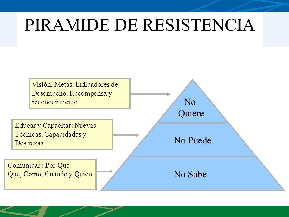 PIRAMIDE DE RESISTENCIA No Sabe No Puede No Quiere Comunicar : Por Que Que, Como, Cuando y Quien Educar y Capacitar: Nuevas Técnicas, Capacidades y De